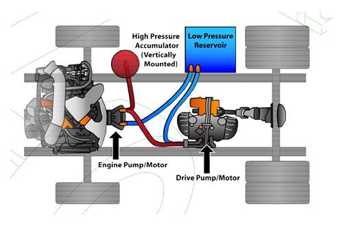 Accumulo meccanico di tipo pneumatico/idraulico