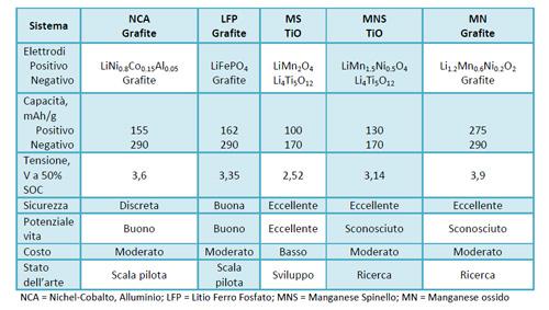 Caratteristiche batterie al litio ione, in fase di studio, per veicoli elettrici ed ibridi