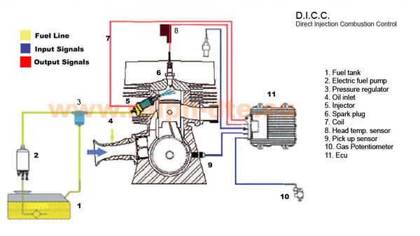 Schema Elettrico Ktm Exc 125 : Schema motore ktm fare di una mosca