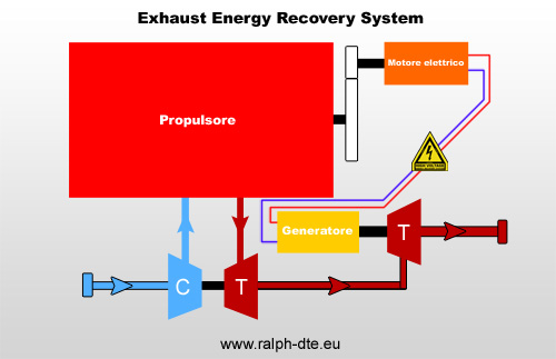 E.E.R.S. Exhaust Energy Recovery System
