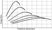 Spaziatura cambio esponenziale