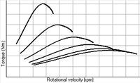 Spaziatura cambio lineare