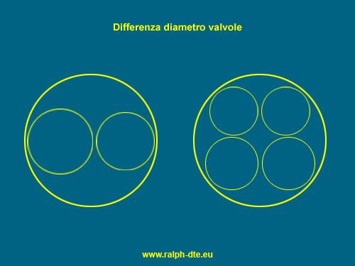 Differenza diametro valvole