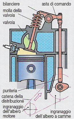 motori_OHV_overhead_valves.jpg