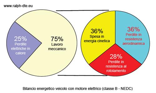 Bilancio energetico di un veicolo dotato di motore elettrico
