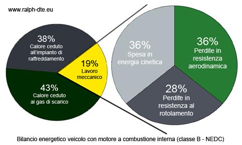Bilancio energetico di un veicolo dotato di motore a combustione interna