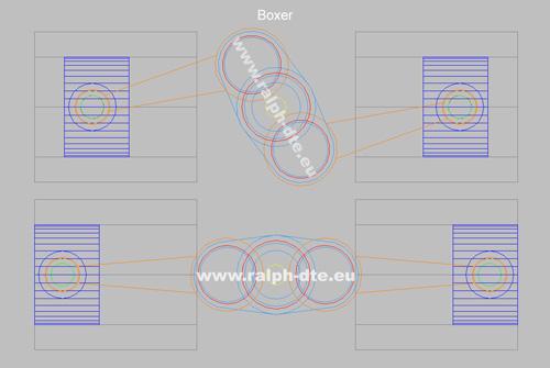 Motori a cilindri contrapposti - Architettura Boxer