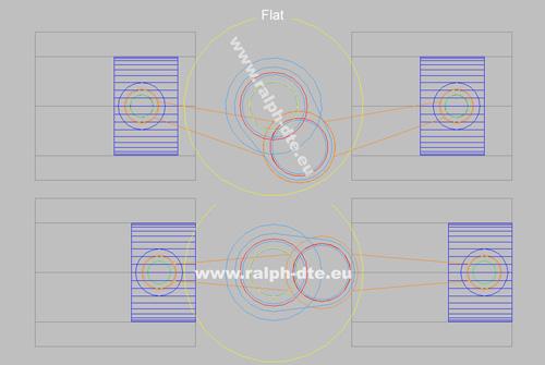 Motori a cilindri contrapposti - Architettura Flat
