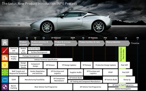 Processo di introduzione di un nuovo prodotto sul mercato
