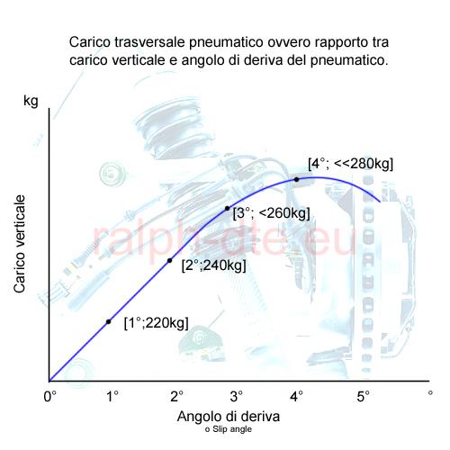 Relazione tra carico verticale e angolo di deriva pneumatico