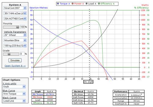 eBike Simulator impostazione dei parametri