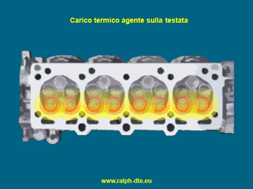 Carico termico sulla testata di un motore a combustione interna