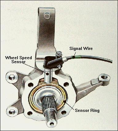 Sensori velocità ruote