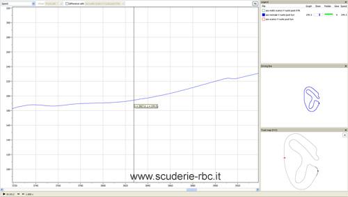 Sensori velocità ruota - Caso 1